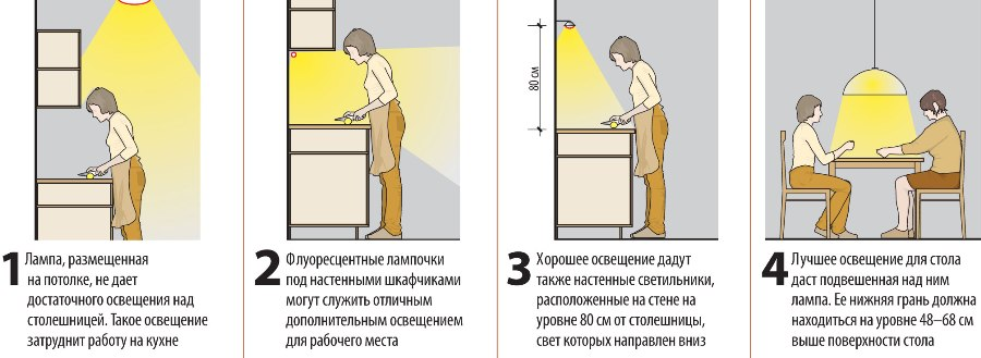правила освещения на кухне