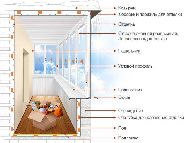 балкон с выносом схема