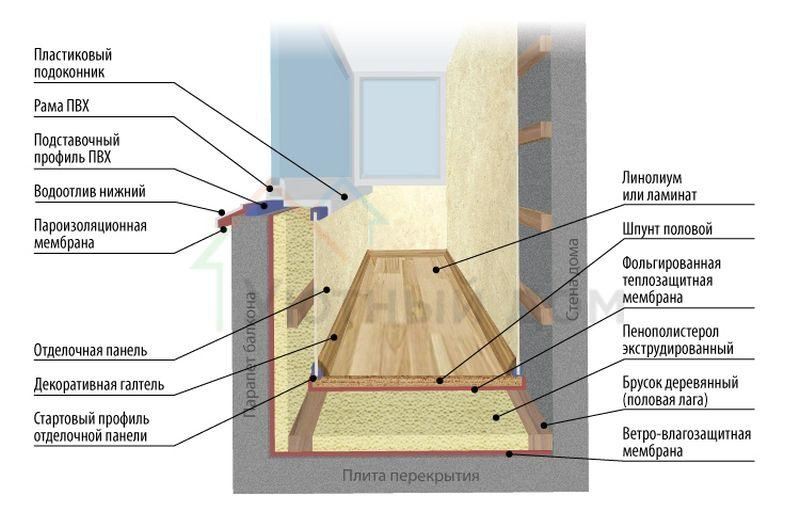 тёплый балкон схема